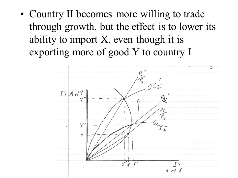 Country II becomes more willing to trade through growth, but the effect is to lower its ability to import X, even though it is exporting more of good Y to country I