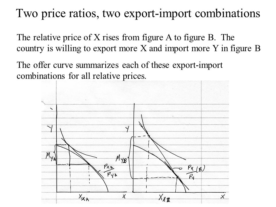 Two price ratios, two export-import combinations