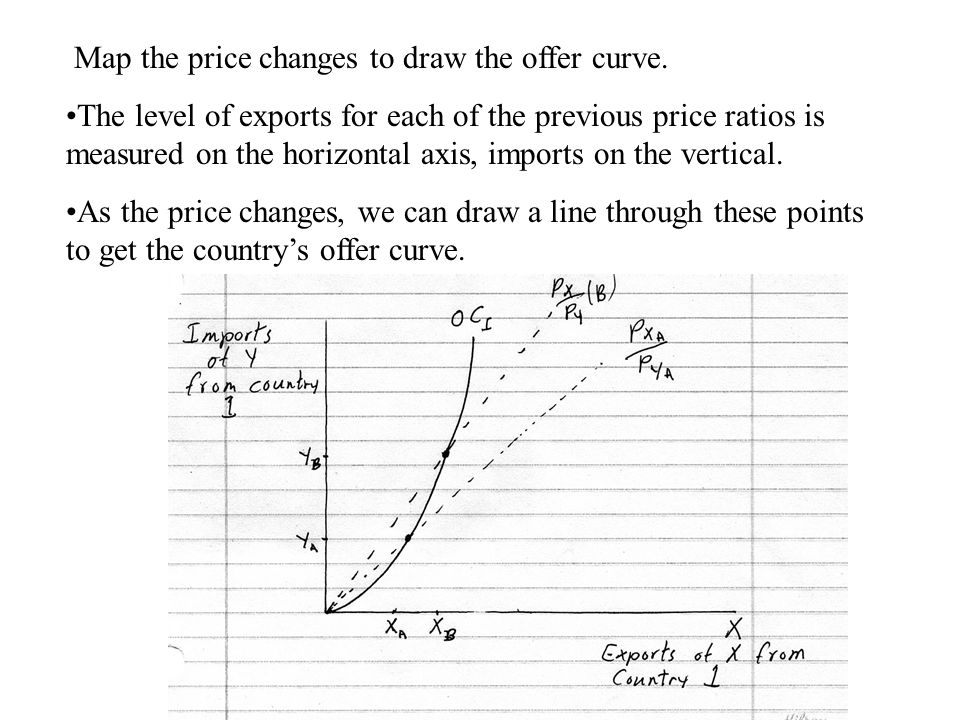 Map the price changes to draw the offer curve.