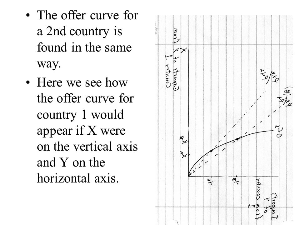 The offer curve for a 2nd country is found in the same way.