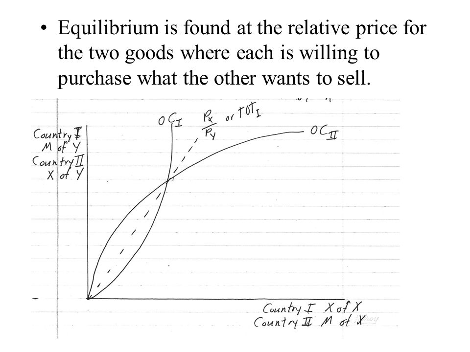 Equilibrium is found at the relative price for the two goods where each is willing to purchase what the other wants to sell.