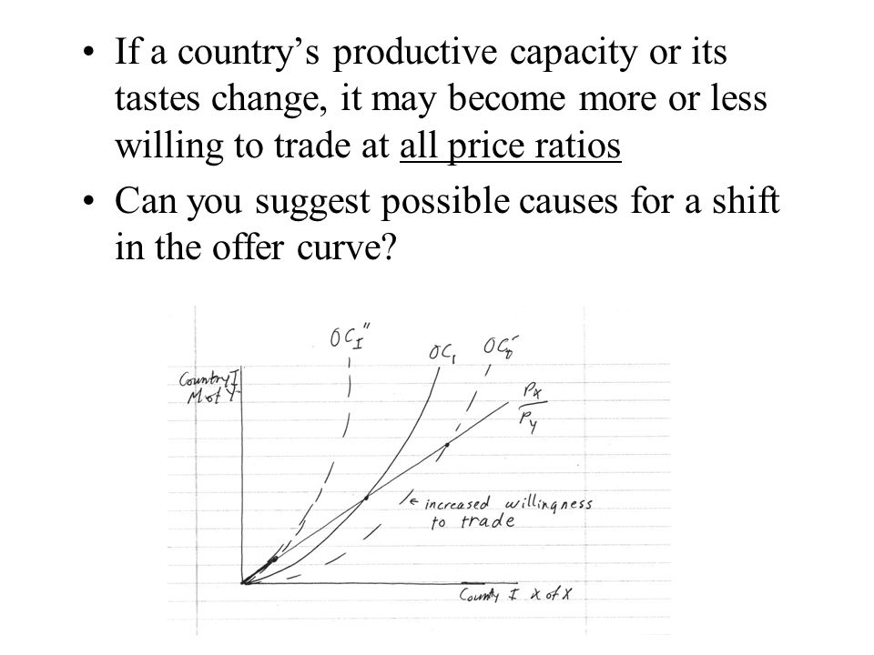 If a country's productive capacity or its tastes change, it may become more or less willing to trade at all price ratios