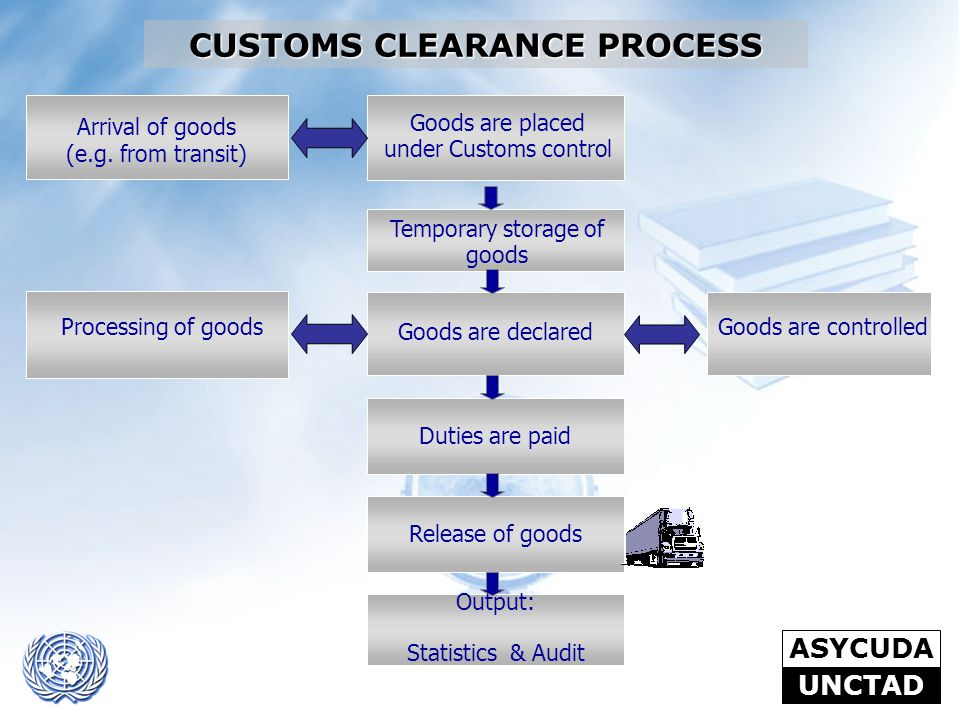 CUSTOMS CLEARANCE PROCESS