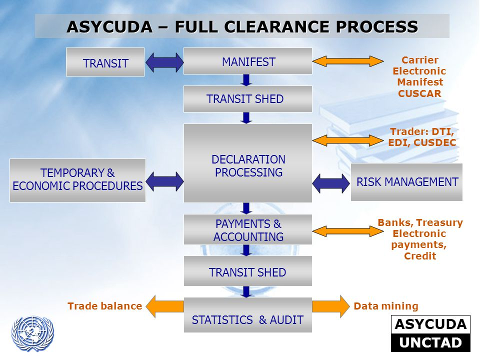 ASYCUDA – FULL CLEARANCE PROCESS