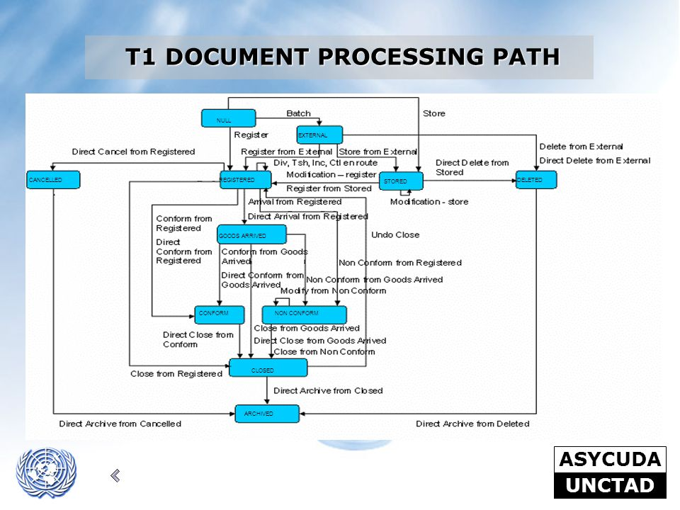 T1 DOCUMENT PROCESSING PATH
