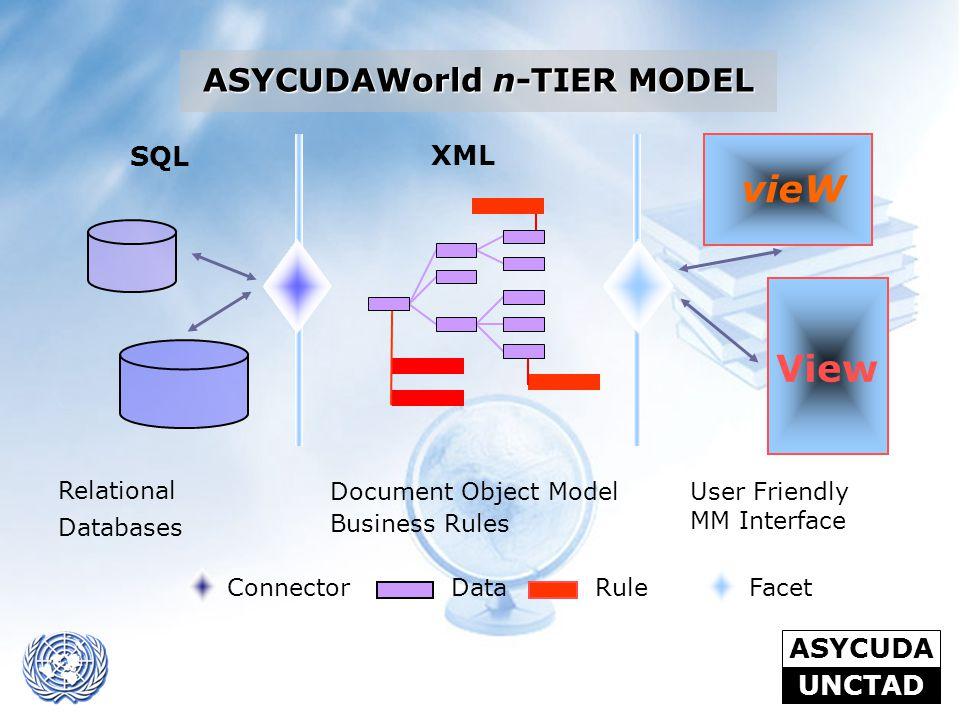 ASYCUDAWorld n-TIER MODEL