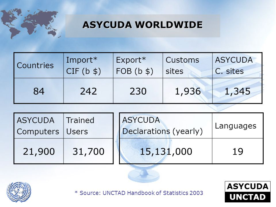 * Source: UNCTAD Handbook of Statistics 2003