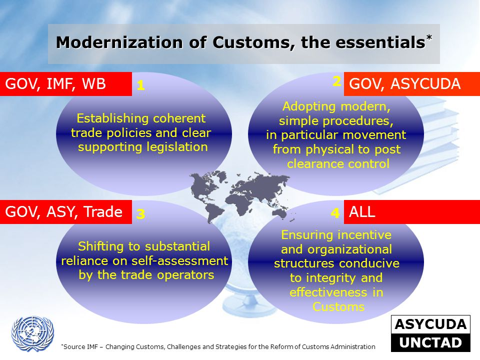 Modernization of Customs, the essentials*