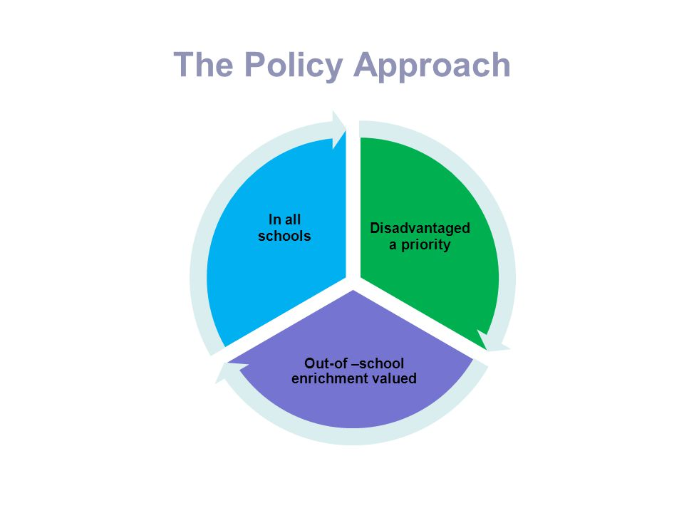 Disadvantaged a priority Out-of –school enrichment valued