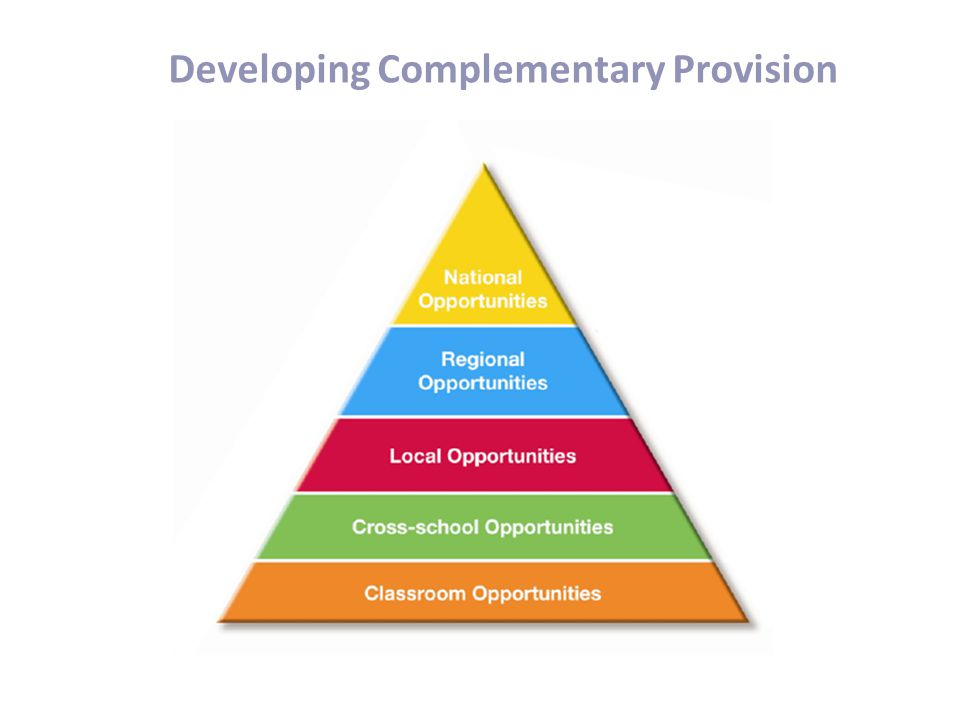 Developing Complementary Provision