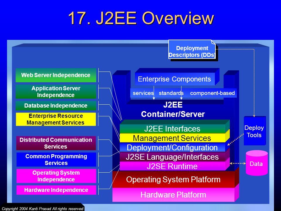 17. J2EE Overview J2EE Container/Server J2EE Interfaces