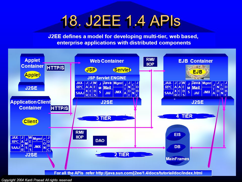 18. J2EE 1.4 APIs J2EE defines a model for developing multi-tier, web based, enterprise applications with distributed components.