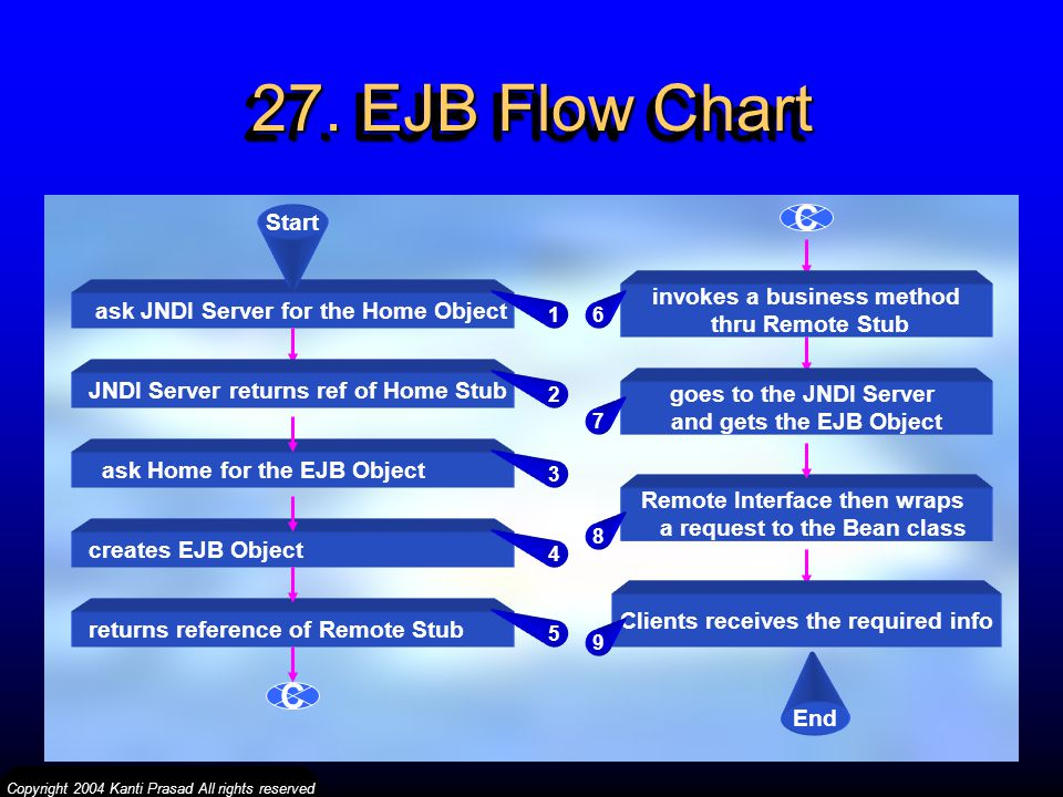 27. EJB Flow Chart C C Start invokes a business method
