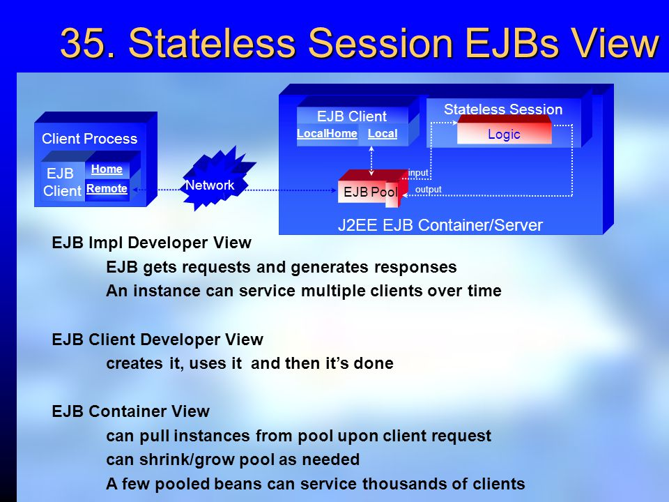 35. Stateless Session EJBs View