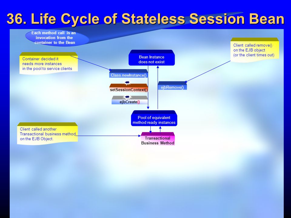 36. Life Cycle of Stateless Session Bean