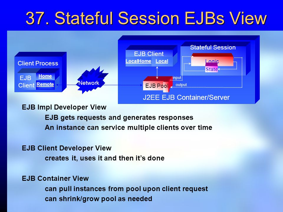 37. Stateful Session EJBs View