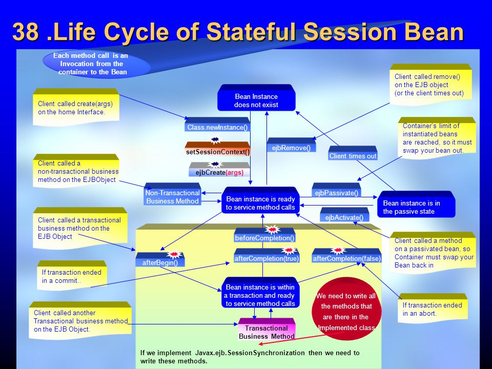 38 .Life Cycle of Stateful Session Bean