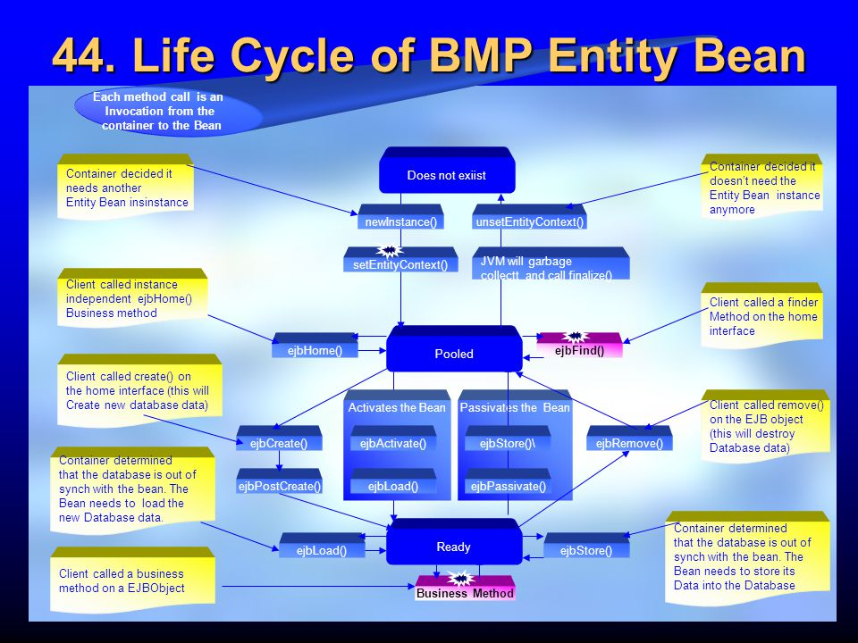 44. Life Cycle of BMP Entity Bean