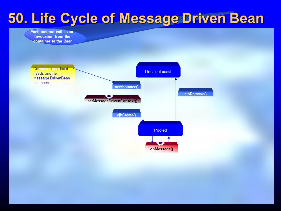 50. Life Cycle of Message Driven Bean
