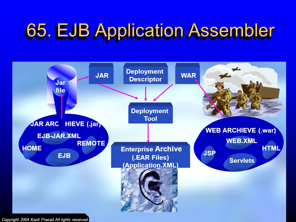 65. EJB Application Assembler
