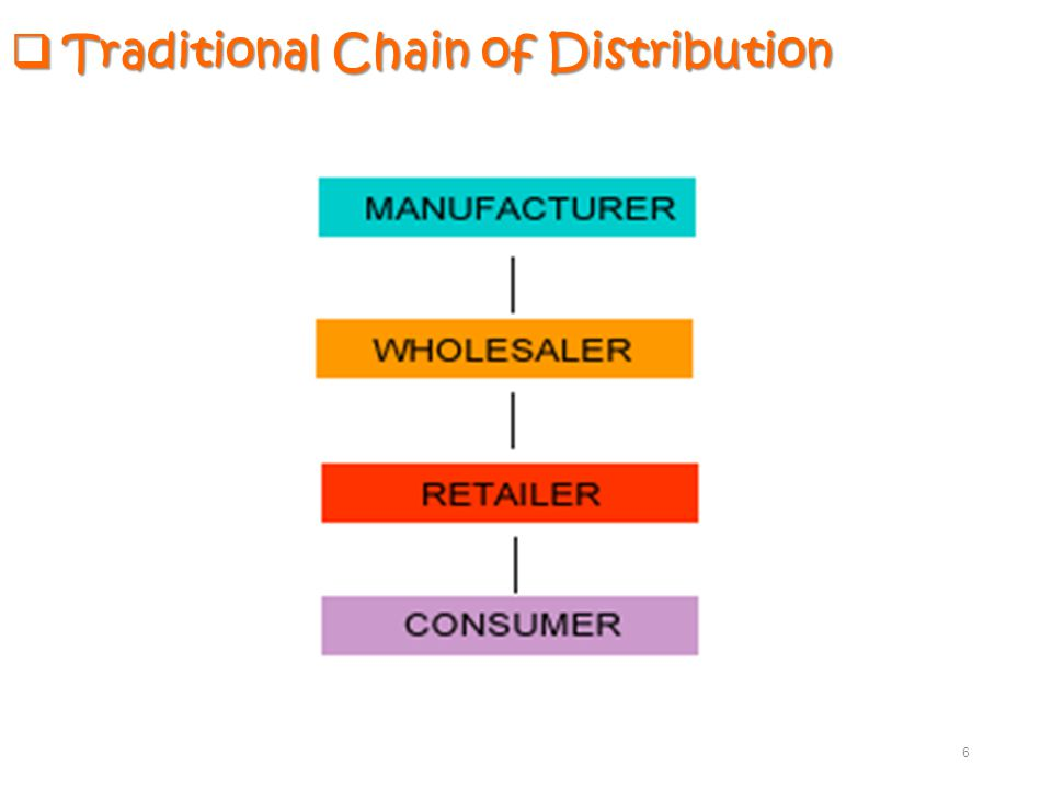 Traditional Chain of Distribution