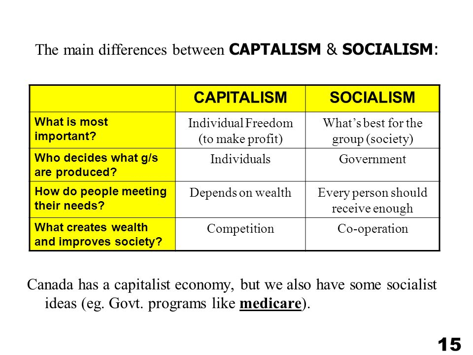 15 The main differences between CAPTALISM & SOCIALISM: