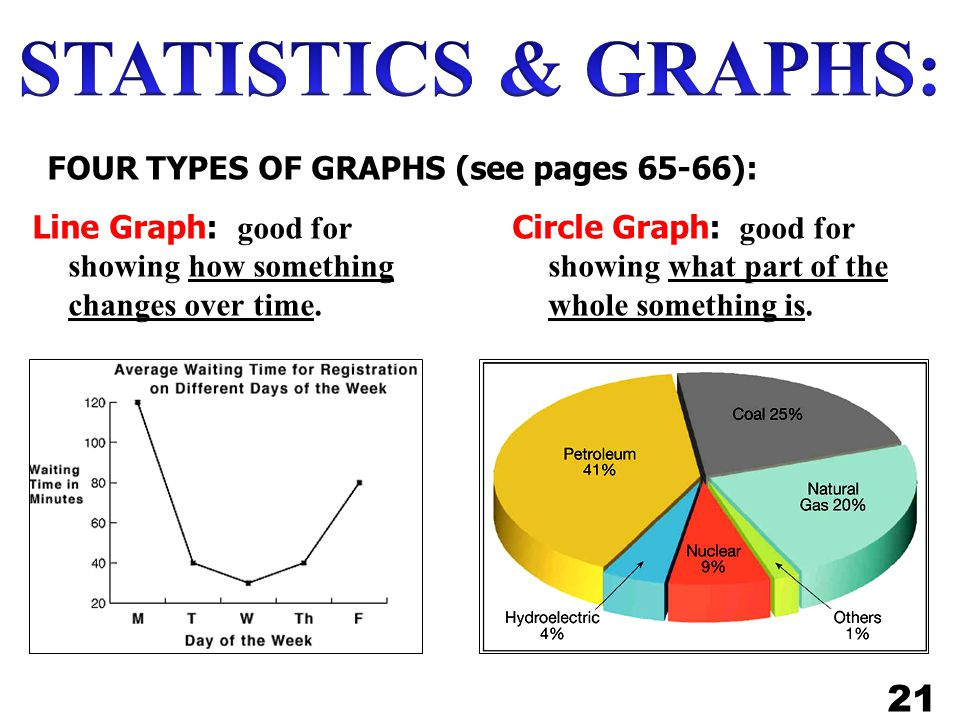 STATISTICS & GRAPHS: 21 FOUR TYPES OF GRAPHS (see pages 65-66):