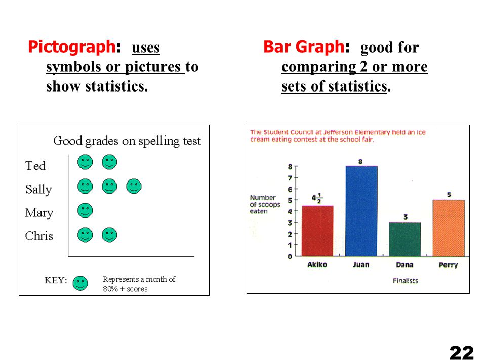 22 Pictograph: uses symbols or pictures to show statistics.