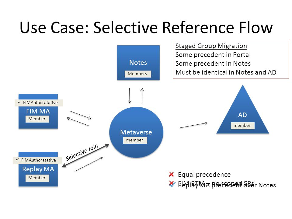 Use Case: Selective Reference Flow