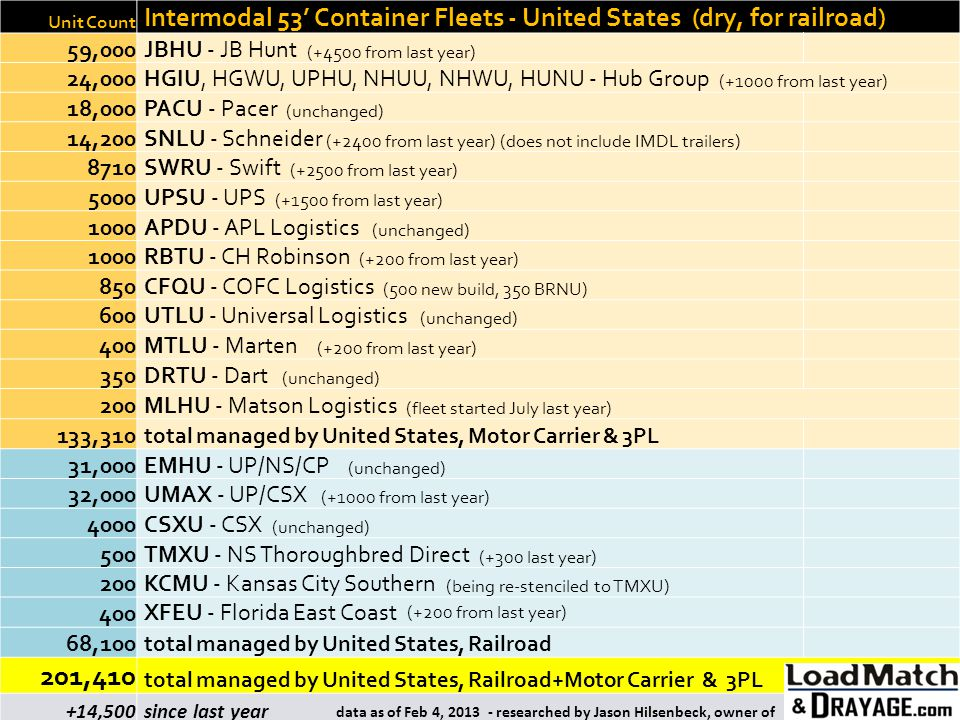 Unit Count Intermodal 53' Container Fleets - United States (dry, for railroad) 59,000. JBHU - JB Hunt (+4500 from last year)
