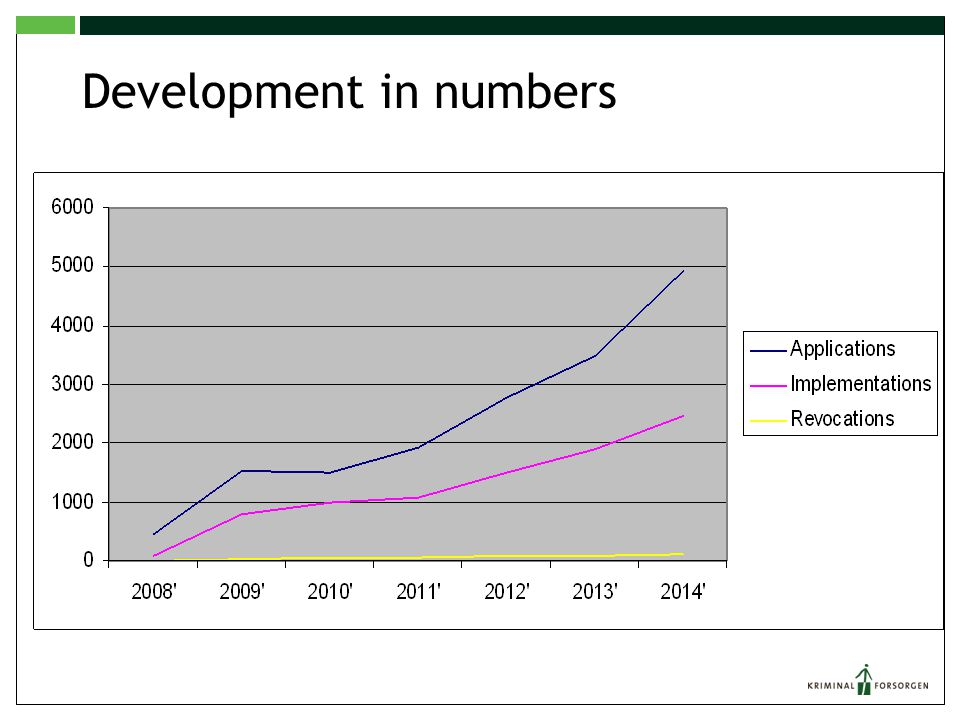 Development in numbers