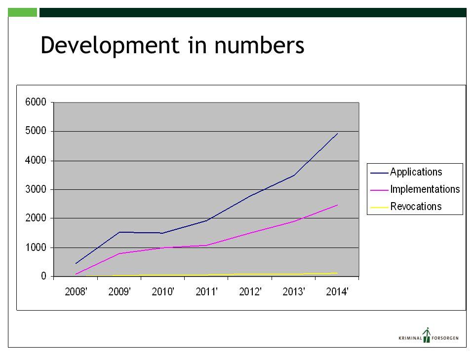 Development in numbers