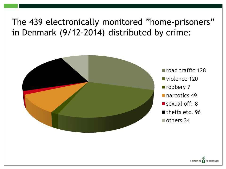The 439 electronically monitored home-prisoners in Denmark (9/12-2014) distributed by crime: