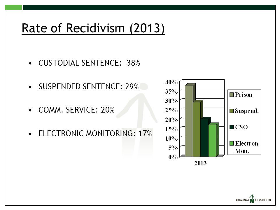 Rate of Recidivism (2013) CUSTODIAL SENTENCE: 38%