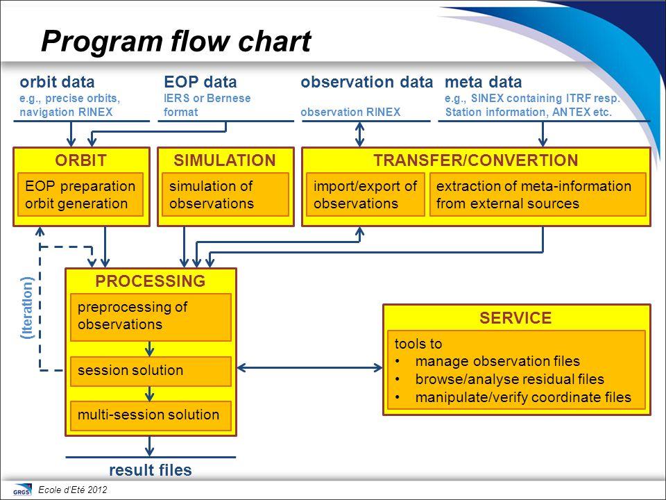 Program flow chart orbit data EOP data observation data meta data