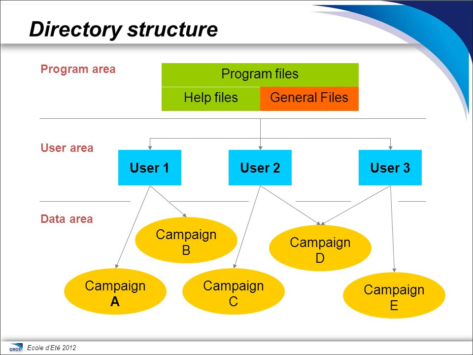 Directory structure Program files Help files General Files
