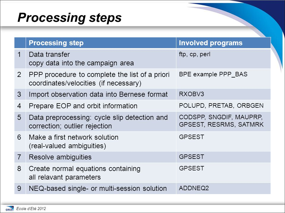 Processing steps Processing step Involved programs 1 Data transfer