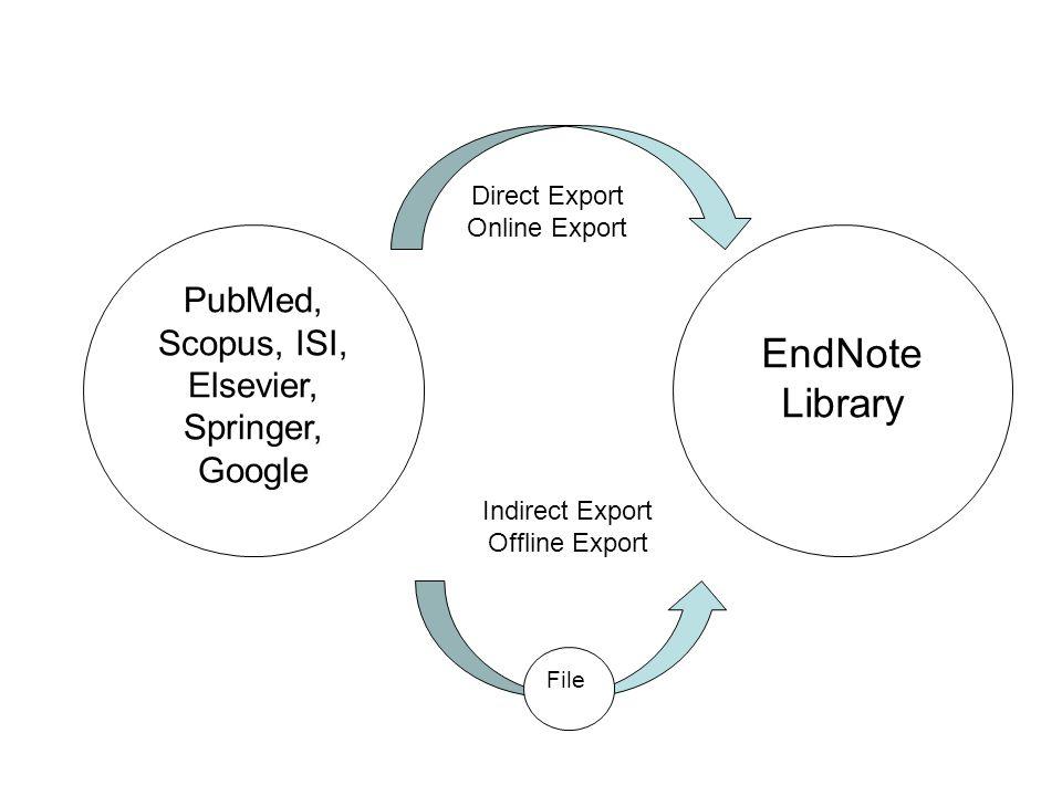 PubMed, Scopus, ISI, Elsevier, Springer, Google