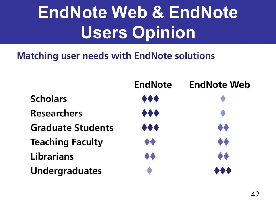 EndNote Web & EndNote Users Opinion