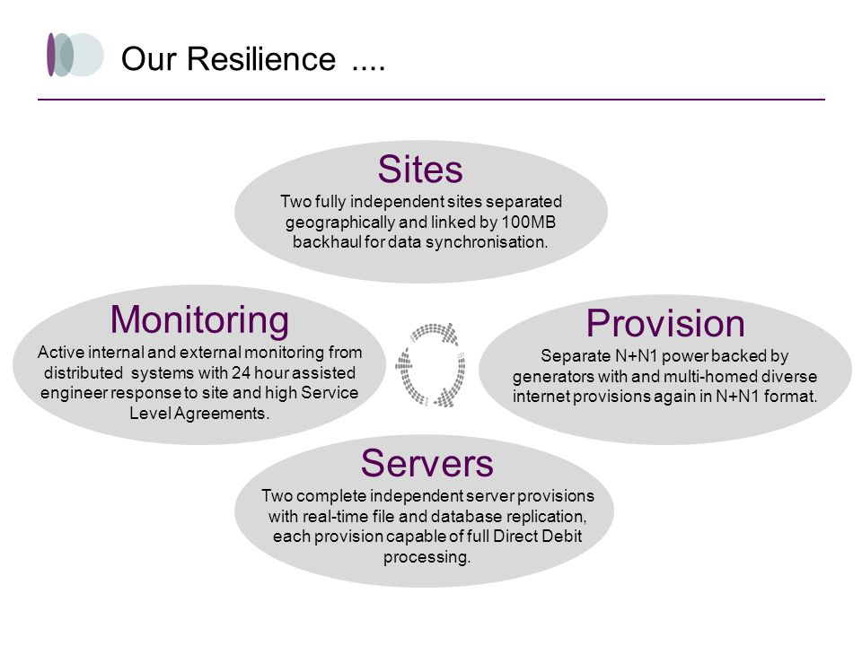 Sites Monitoring Provision Servers Our Resilience ....
