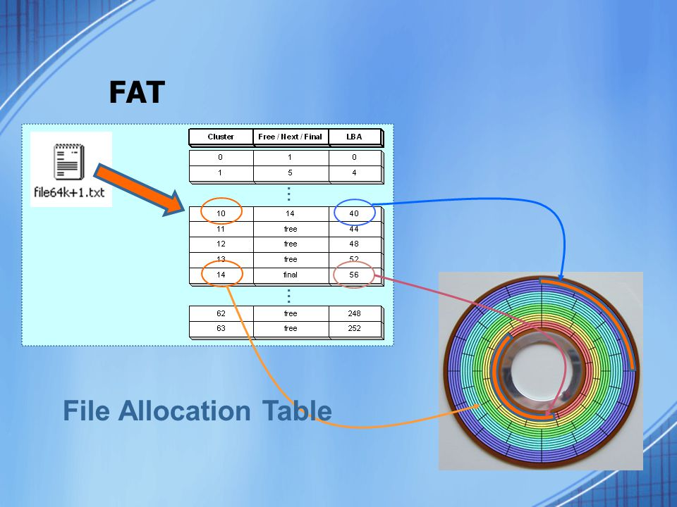 FAT … File Allocation Table