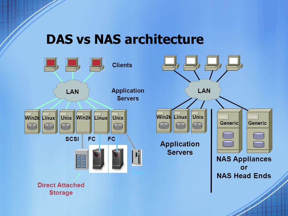 DAS vs NAS architecture