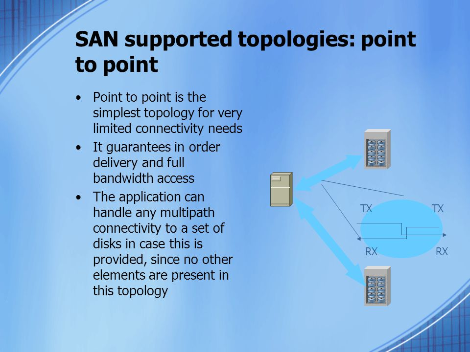 SAN supported topologies: point to point