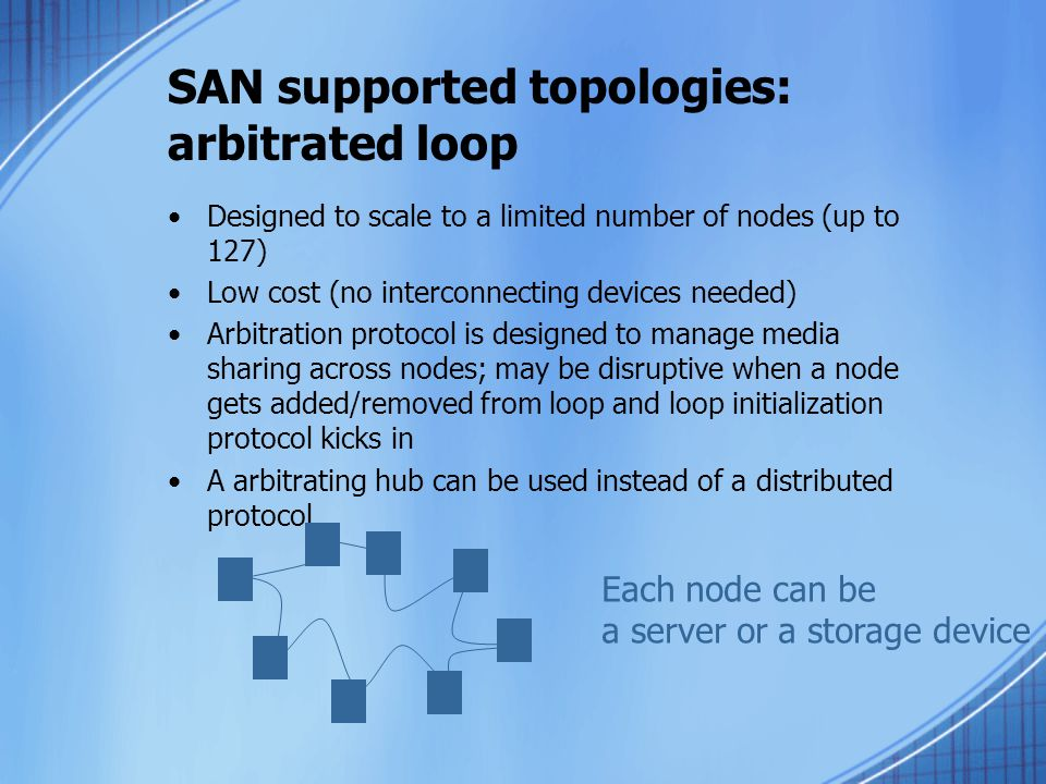 SAN supported topologies: arbitrated loop