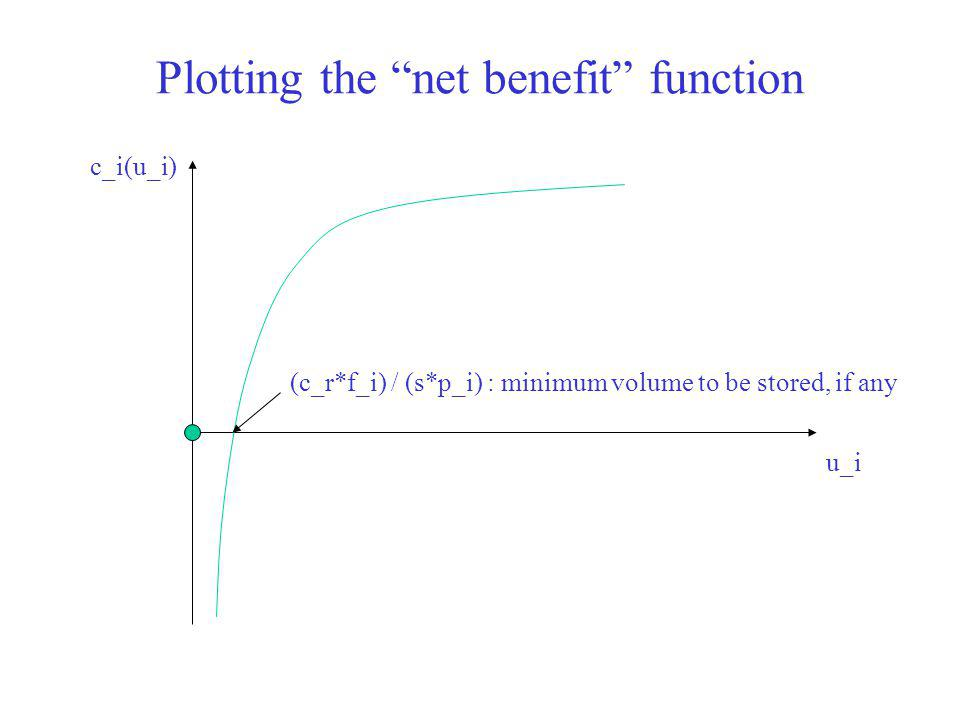 Plotting the net benefit function