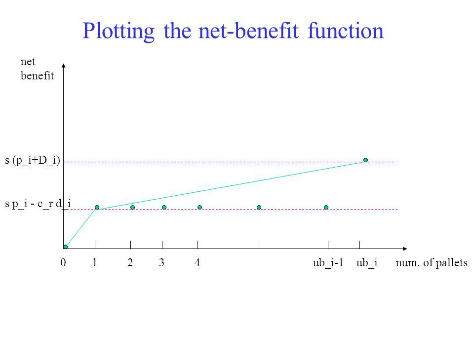 Plotting the net-benefit function