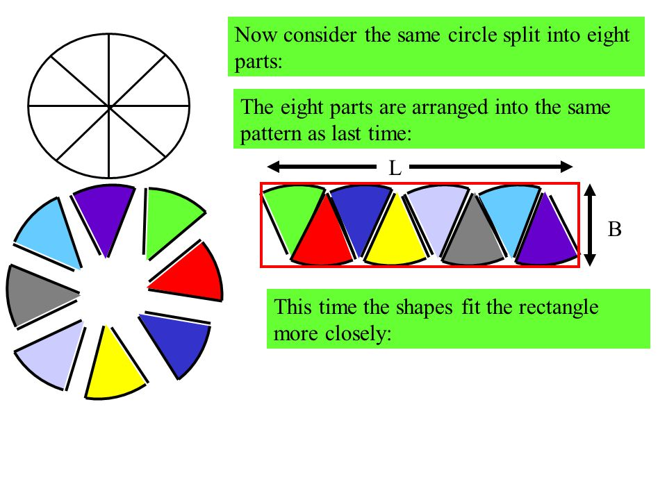 Now consider the same circle split into eight parts: