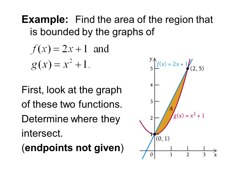 Example: Find the area of the region that is bounded by the graphs of