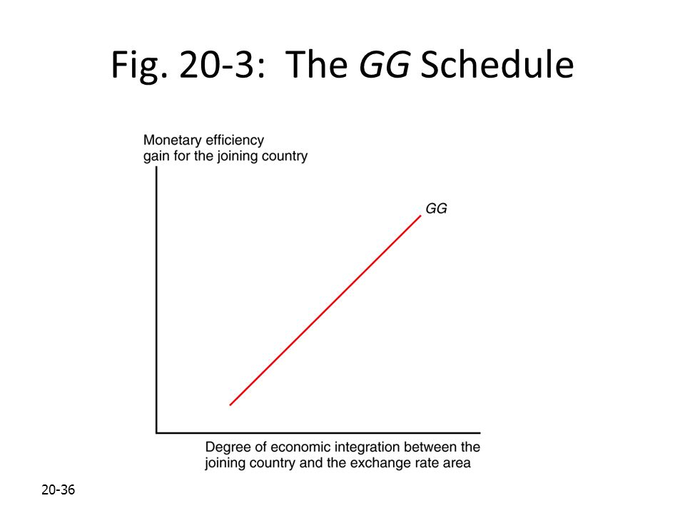 Fig. 20-3: The GG Schedule