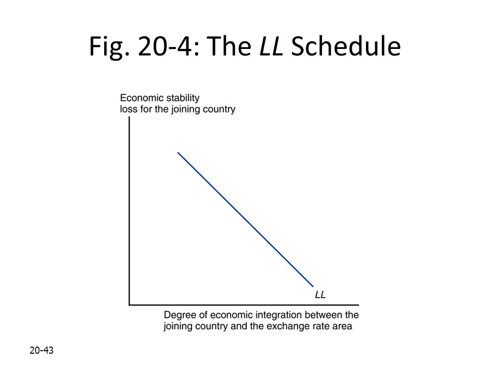 Fig. 20-4: The LL Schedule